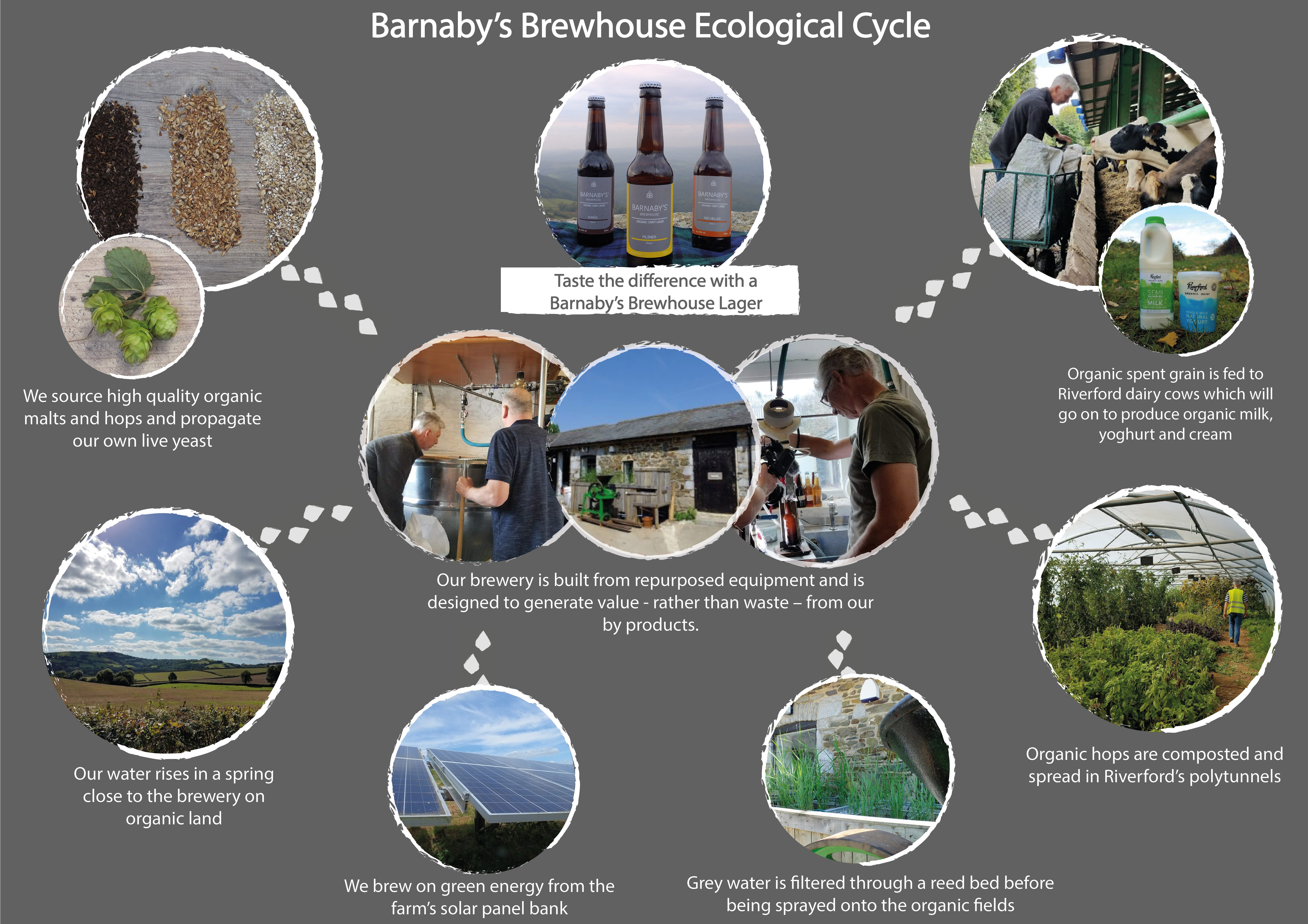 Barnaby's Brewhouse ecological cycle